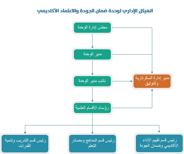 الهيكل الإداري لوحدة ضمان الجودة والاعتماد الأكاديمي